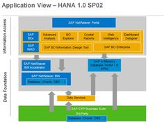 Application View - Hana 1.0 SP02 #saptraninig #hanatraining #saphana #saphanatraining More info : info@zarantech.com Ph: 515-309-7846