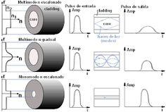 Resultado de imagen para a fibra óptica
