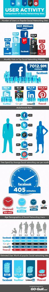 If you're using social media as a vehicle for your small business marketing, check out this infographic on where people are on social media. Targeting is key for your digital marketing efforts and there are some interesting demographics to check out here! Social Marketing, Marketing Digital, Internet Marketing, Online Marketing, Marketing Budget, Inbound Marketing, Business Marketing, Content Marketing, Business Infographics