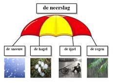 Neerslag Dutch Language, School Info, Learning Resources, School Projects, Parachutes, Spelling, Vocabulary, Homeschool, Science