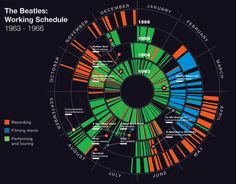 Infographic exploring the work schedule of the Beatles http://www.mikemake.com/Charting-the-Beatles