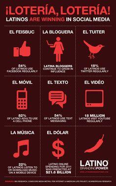 Interesante infografía de http://latinobrandingpower.com sobre el uso (y el crecimiento) de los latinos en USA en Social media.