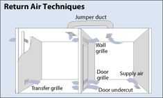Illustration of return air techniques shows supply air returning through grilles in doors and walls under gaps beneath undercut doors through offset u0027 ...  sc 1 st  Pinterest & Door transfer grilles are two piece grilles designed to be installed ...