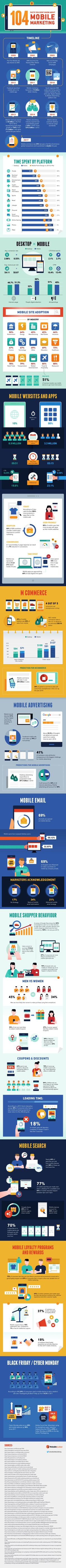 104 Facts You Didn't Know About Mobile Marketing summarized in a neat infographic for you