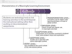 Authentic Learning Slide | TIM Technology Tools, Technology Integration, Information Literacy, Digital Literacy, Learning Environments, Professional Development, Learning Activities, Innovation, Student