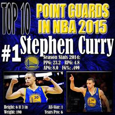 Stephen Curry has elevated his play over the past couple of years and has transformed into by far the best shooter in the NBA. He has the best combination of elite shooting and silky handles in the NBA. His field goal percentage is just shy of 50%, and he has been taking well contested three's much of the time. He has combined with Klay Thompson to create the Splash Brothers, and dominate the 3-point shooting game. http://www.prosportstop10.com/top-10-best-nba-point-guards-2015/