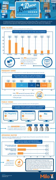#Infographics #Social_Media #Marketing   Impact of Online Reviews Posted 5/7/12