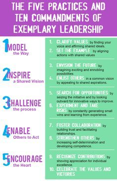 The Five Practices of Exemplary Leadership - leadership competencies that are essential to make extraordinary things happen in organizations