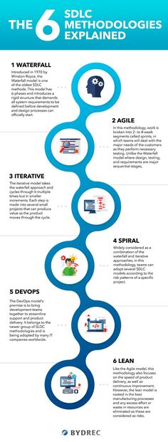 There are several SDLC methodologies available for software development teams to use. Here's a quick rundown of each one, and what you can expect. Agile Software Development, Software Testing, Business Management, Business Planning, Strategic Roadmap, Small Business Organization, Systems Thinking, Web Design, Lean Six Sigma