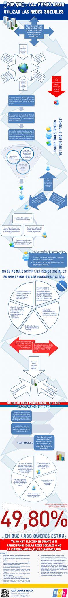 Una muy interesante infografía sobre el peso que tienen hoy en día las Redes Sociales en las Pymes. Via www.auronet.com.ar