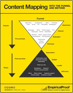 Content mapping - funnel #contentmarketing #infographic