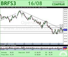 BRF FOODS - BRFS3 - 16/08/2012 #BRFS3 #analises #bovespa