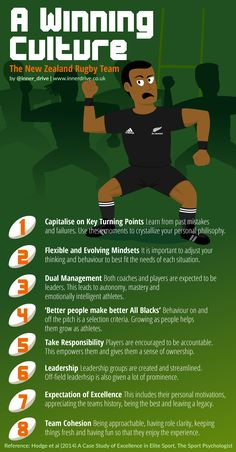In 2011 New Zealand ended a long wait to win the Rugby World Cup. The New Zealand team is often favourite to win each world cup, but often fail to do so. This blog looks at the culture that their management team developed and considers if any of it can be applied in schools Capitalise …
