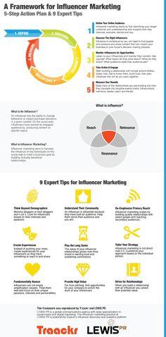 A Framework for Influencer Marketing #Infographic