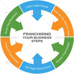 Realistic Graphic DOWNLOAD (.ai, .psd) :: http://realistic-graphics.xyz/pinterest-itmid-1007116214i.html ... Franchising Word Circle Concept ...  arrow, arrows, business, circle, circles, concept, franchise, franchisees, franchising, grow, issues, know, learn, legal, restrictions, screen, support, word, your  ... Realistic Photo Graphic Print Obejct Business Web Elements Illustration Design Templates ... DOWNLOAD :: http://realistic-graphics.xyz/pinterest-itmid-1007116214i.html