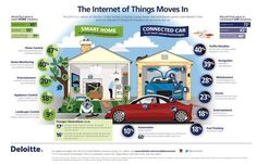 The 2014 US edition of Deloitte's Global Mobile Consumer Survey reveals that smartphone owners overindex in their desire for Internet of Things (IoT) solutions for the home and car. Iot Smart Home, Smart Home Technology, Technology Updates, Business Intelligence, Consumer Survey, Global Mobile, Home Internet, Cloud Computing, Machine Learning