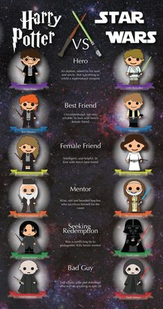 #HarryPotter vs. #StarWars - #infographic