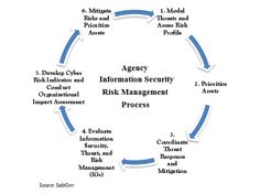 Gov Info Security -- 6 ways to reform FISMA without new law [Audio]:    Getting inspectors general and agencies' IT security heads to agree on how best to evaluate information security should strengthen federal agencies' risk management frameworks, say former OMB leaders Karen Evans and Franklin Reeder in a paper they co-authored for SafeGov proposing six policy changes.