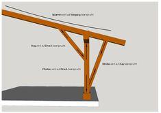 Holzverbindungen-beanspruchung-holz-ueberdachung-verbindungen