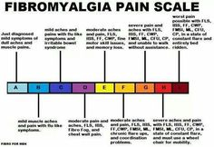 Fibro symptoms and issues