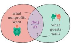 "When it comes to event fundraising, guests and hosts have two very different goals. On one hand, nonprofits need to make money. On the other hand, guests want to have a good time.  How do we bridge that gap? Enter the ""3 E's"" of hosting a fundraiser that's both fun and profitable. Read on for practical tips to Entertain, Engage and Extract at your next Event!"