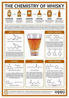 The science of whiskey, by Compound Interest: https://www.facebook.com/compoundchem