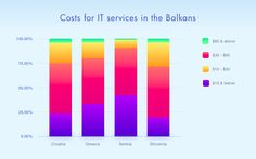The Cost of Software Development in Europe: IT Services Market Research Market Research, Software Development, Europe, Marketing