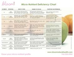 vitamin deficiency chart: Vitamin deficiency symptoms chart vitamins b vitamin