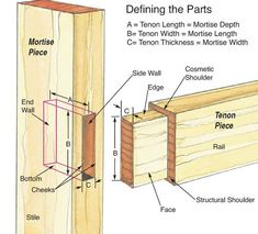 mortise and tenon anatomy http://www.woodworkersjournal.com/mortise-tenon-know-parts/