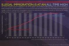 Myth: Illegal immigration is at an all-time high