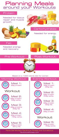 Planning Meals Around Your Workouts Infographic