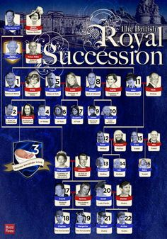 The Definitive Guide To The British Royal Succession. Baby George is third in line for the the throne behind his Father, William, Grandfather, Prince Charles and Great GrandMother Queen Elizabeth II by kathy George Vi, Baby George, Lady Diana, Royal Line Of Succession, Royal Family Trees, House Of Windsor, Windsor Fc, Isabel Ii, Casa Real