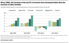 Since the incomes of the top of earners have increased faster than the incomes of other families Source: Pew Research Center Pew Research Center, Social Class, Bar Chart, Families, Top, Bar Graphs, Shirts