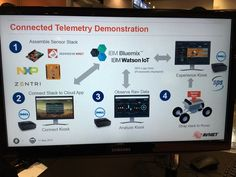 Totally cool @Avnet demo featuring #watson #iot with #ibmbluemix at #iotworld16 - Twitter Search
