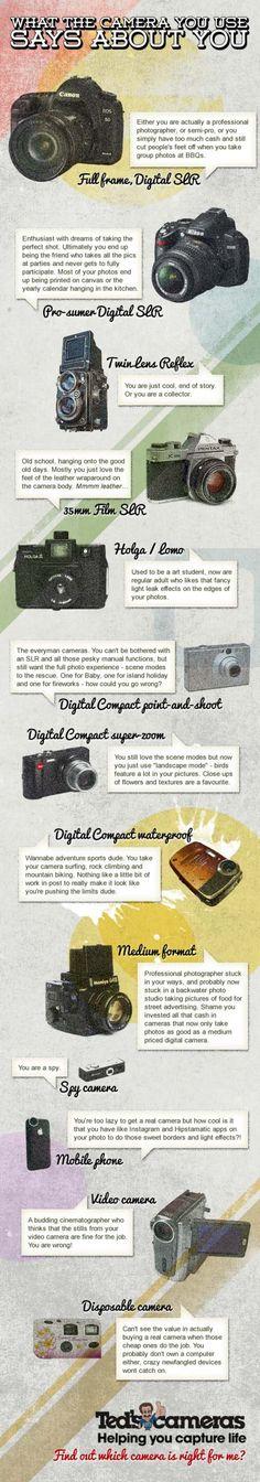 Lo que tu cámara fotográfica dice de ti #fotografía #photography #infografía #infographic