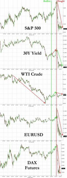Draghi Dashes Buffett Bounce As Crude Carnage Continues | Zero Hedge