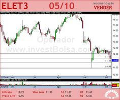 ELETROBRAS - ELET3 - 05/10/2012 #ELET3 #analises #bovespa