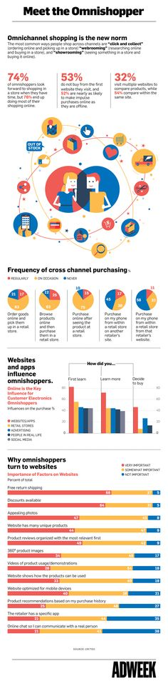 Infographic: Shoppers Are Researching Online Before Buying In-store, and Vice Versa