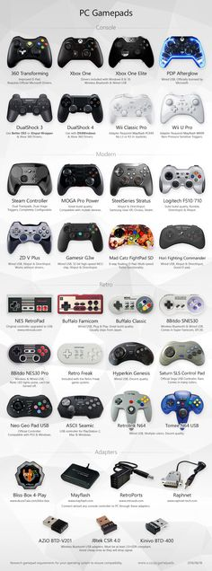 PicsDoc: PC Gamepads Infograph #games #infographic