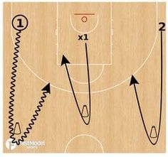 These decision making drills were contributed by Gerard Hillier Director of Coaching & Development at the Southern Peninsula Basketball Association, which is located on the Mornington Peninsula of Australia to the FastModel Sports Basketball Plays and Drills Library. You can…Read more →