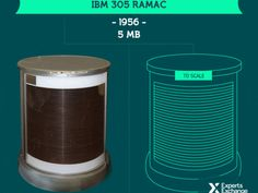 A fun new visualization compares old tech with new and finds that computing power has increased a trillionfold since 1956.