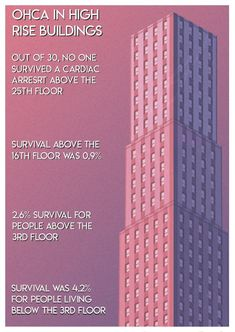 Survival for people living below the third floor is 4.2%
