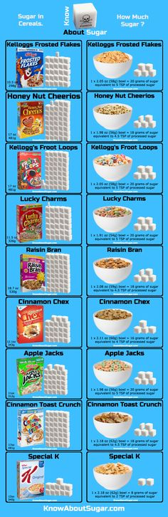 Cereal Sugar Chart, How much Sugar in Cereals, comparison with popular brands see more at www.knowaboutsugar.com