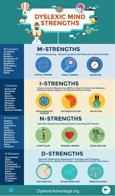 Encourage and motivate your students with dyslexia with the beautiful full color 16 x 20 inch poster that detailing the 4 Mind Strengths of Dyslexia Discussed i