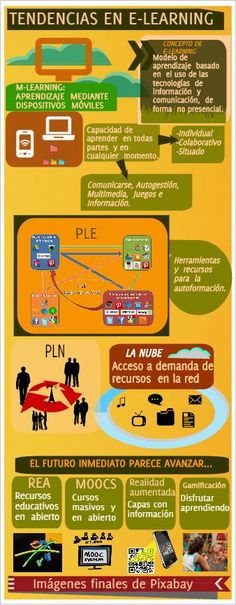 """@javidelacruz: Infografía tendencias e-learning #tutor_intef "" #CsCEFIRE #eLearning"