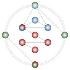 Free Profile – Gene Keys