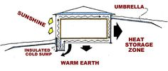 Passive Solar Design – Improving the Passive Solar House — Earth Sheltered Homes | Passive Annual Heat Storage