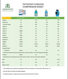 I normally don't post comparison of products on this page... but I am SO PUMPED about our new SPORTS NUTRITION set that has just become available in Canada. I need some testers to give me feedback ASAP!!! It's green, vegan, GMO free, gluten-free, dairy free, BSCB approved and is cheaper per drink than the sugar-loaded hydration drinks bought in a store. Meant for all kinds of physical activity, will support electrolytes and muscle hydration while moving. WHO'S FIRST?!!