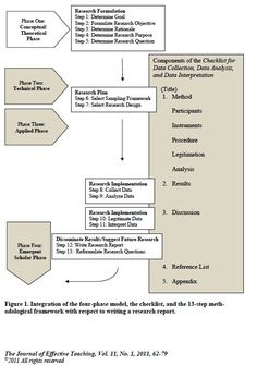 Integration of the four-phase model, the checklist, and the 13-step methodological  framework with respect to writing a research report. -- The Use of a Checklist and Qualitative Notebooks for an Interactive Process of Teaching and Learning Qualitative Research http://www.uncw.edu/cte/et/articles/Vol11_1/Frels.pdf