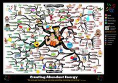 Creating Abundant Energy | Mind Map: by Adam Sicinski
